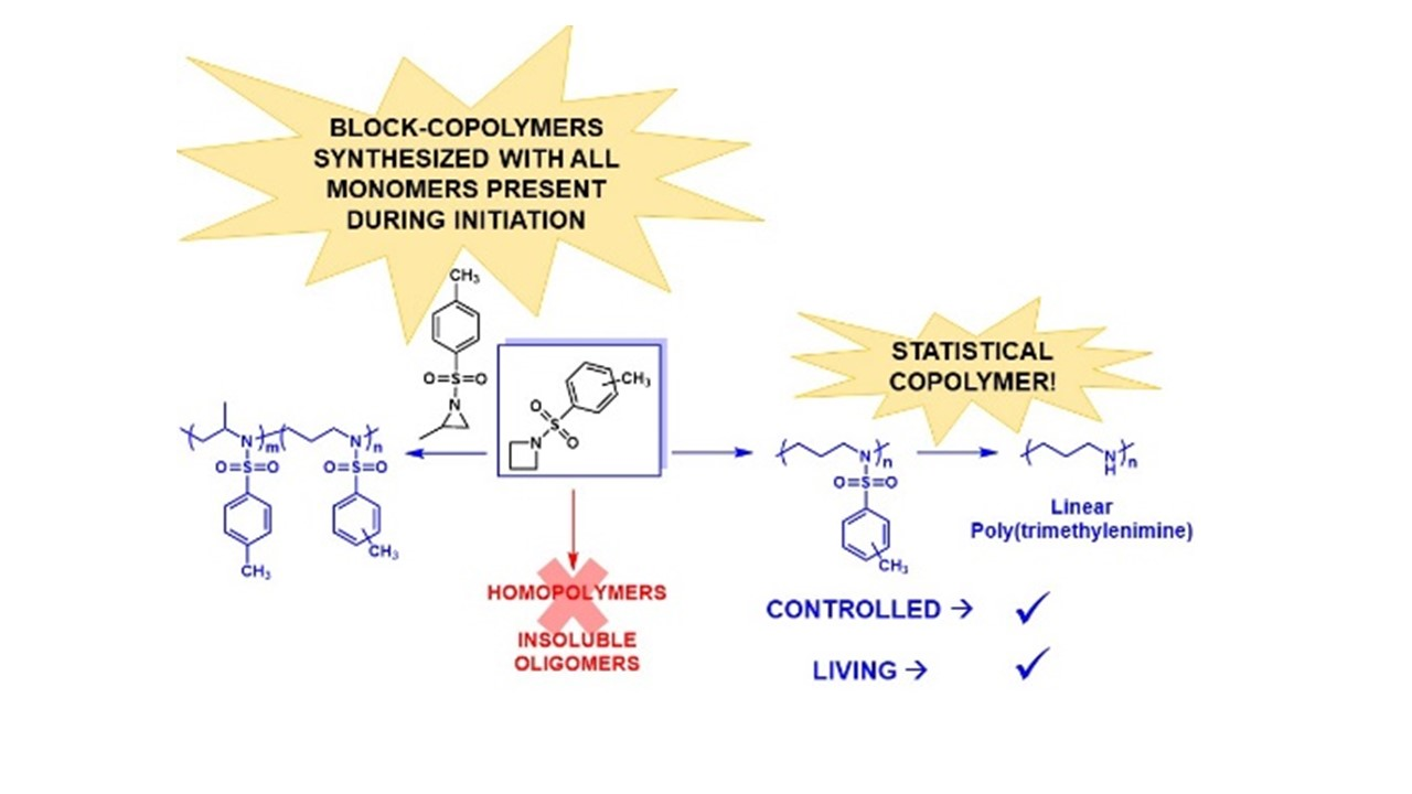 Chemical reaction scheme showing the anionic polymerization of aziridines and azetidines